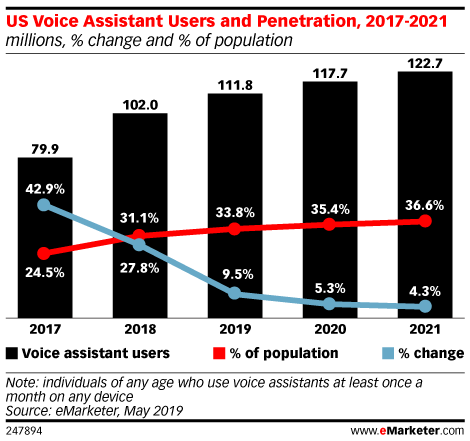 voice assistant penetration stats