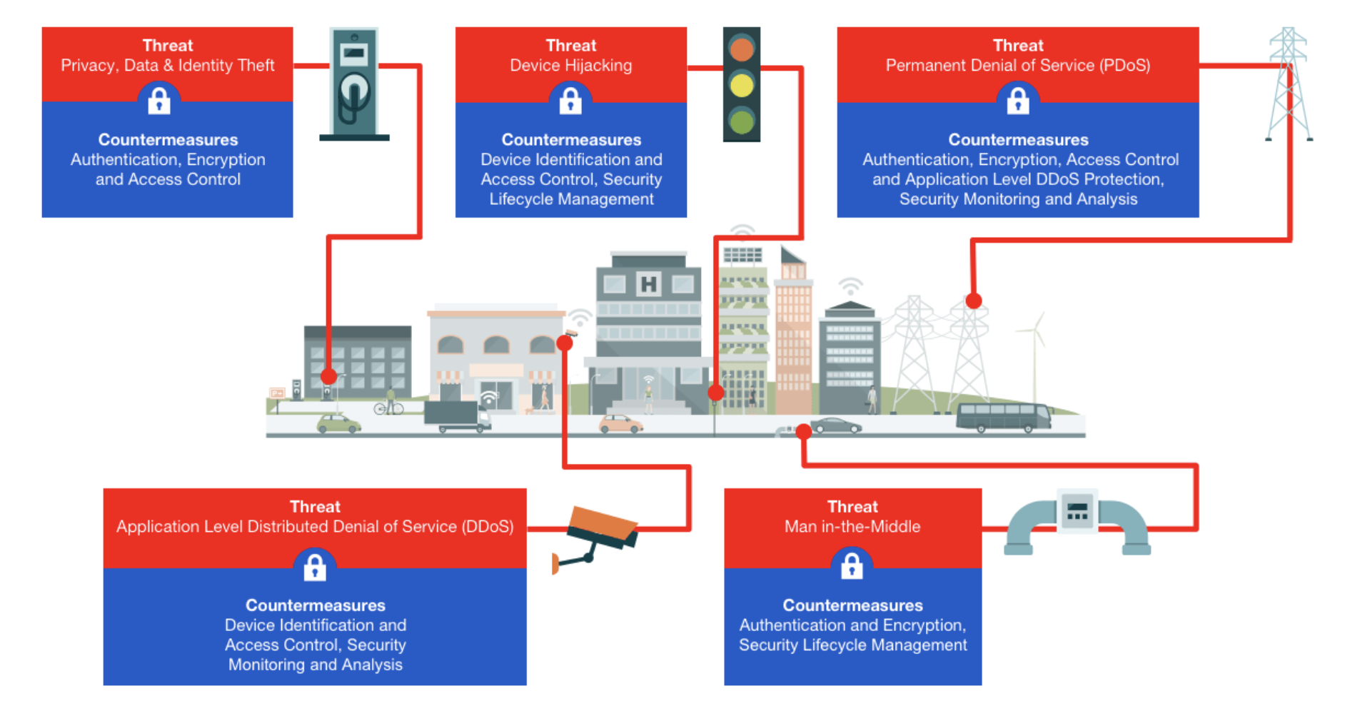 Risks in Smart Cities