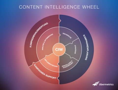 Content Intelligence Wheel