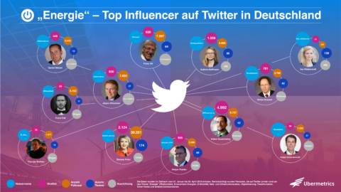 Energie: Top Influencer auf Twitter