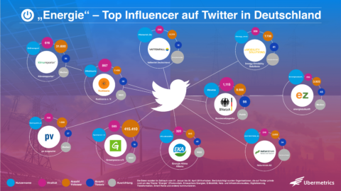Energie: Top Influencer (Organisationen) auf Twitter
