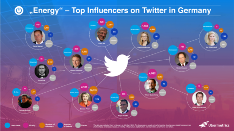 "Top ""Energy"" Influencers on Twitter in Germany"