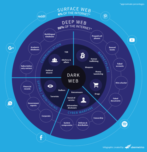 PR Pros: What you need to know about the Dark Web