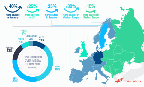 Major boost to Ubermetrics media source coverage in Europe
